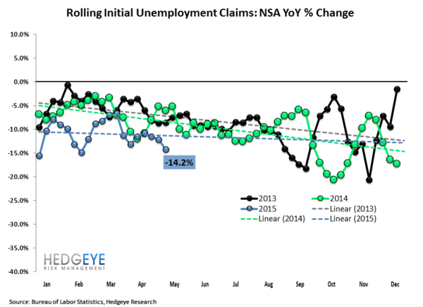 Initial Claims | Aggregate Claims Improve While Energy Layoffs Rise - 5.14.15Claims2