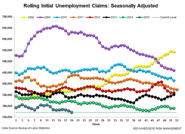 Initial Claims | Aggregate Claims Improve While Energy Layoffs Rise - 5.14.15Claims3 normal