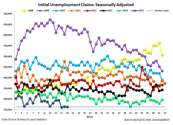 Initial Claims | Aggregate Claims Improve While Energy Layoffs Rise - 5.14.15Claims4