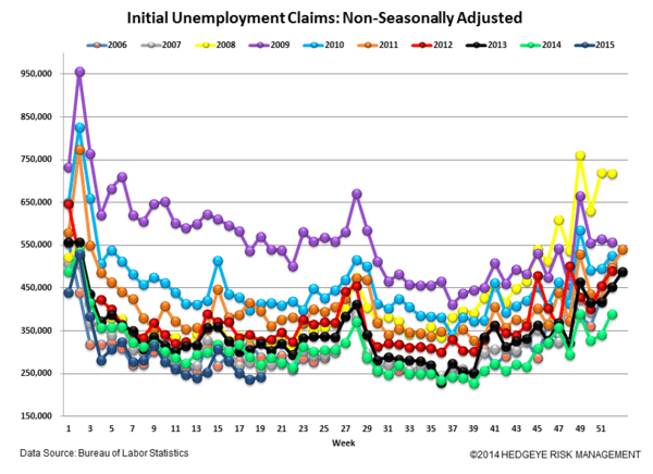 Initial Claims | Aggregate Claims Improve While Energy Layoffs Rise - 5.14.15Claims5 normal