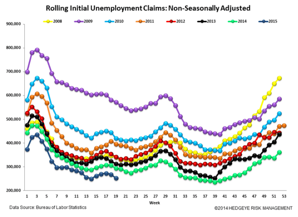 Initial Claims | Aggregate Claims Improve While Energy Layoffs Rise - 5.14.15Claims6 normal