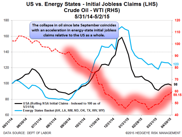 Initial Claims | Aggregate Claims Improve While Energy Layoffs Rise - Claims18 normal  1