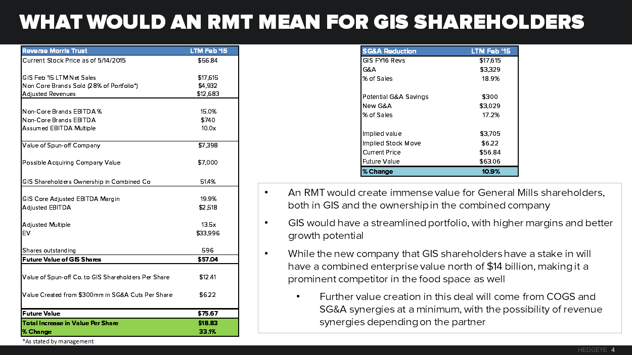 GIS – THE TRANSFORMATIONAL TRANSACTION - RMT CHART 4