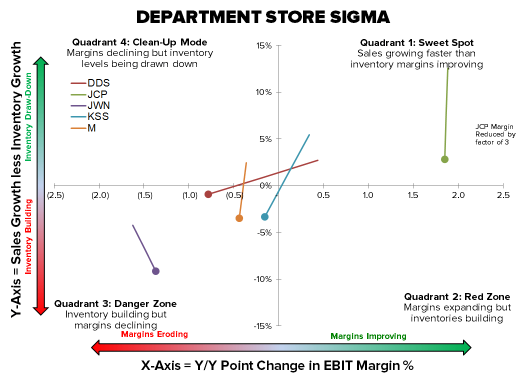 Retail Callouts (5/15): More Inventory = Lower Margin Growth - 5 15 chart 1