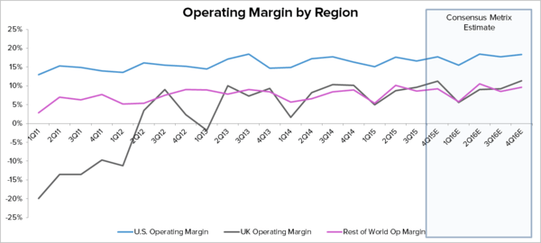 HAIN – THE OPERATING MARGIN STORY IS OVER  - Hain Chart 1