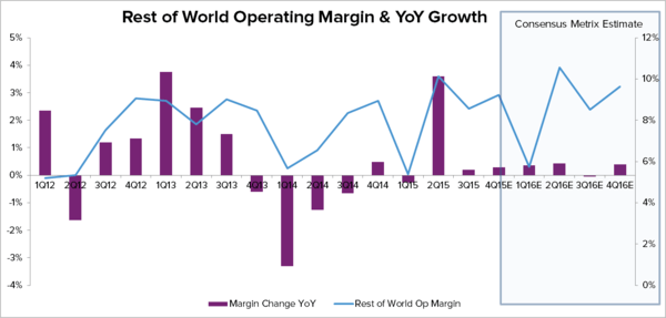 HAIN – THE OPERATING MARGIN STORY IS OVER  - Hain Chart 10