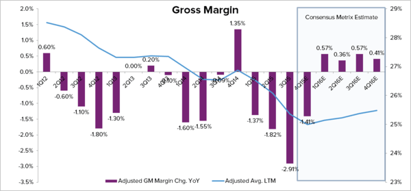 HAIN – THE OPERATING MARGIN STORY IS OVER  - Hain Chart 2