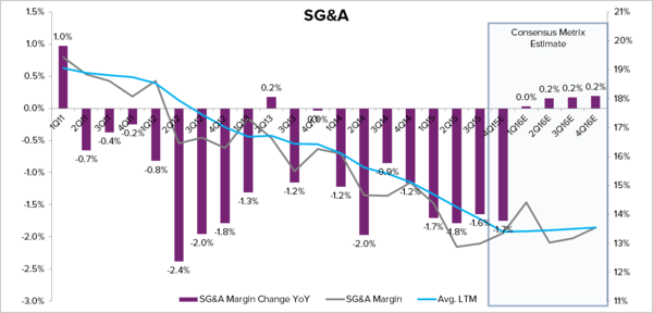 HAIN – THE OPERATING MARGIN STORY IS OVER  - Hain Chart 3