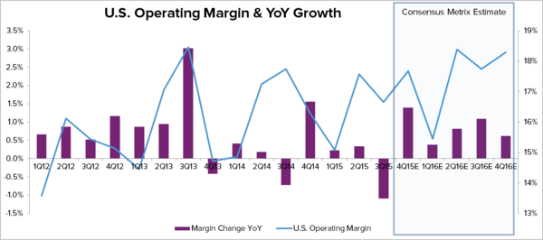 HAIN – THE OPERATING MARGIN STORY IS OVER  - Hain Chart 6