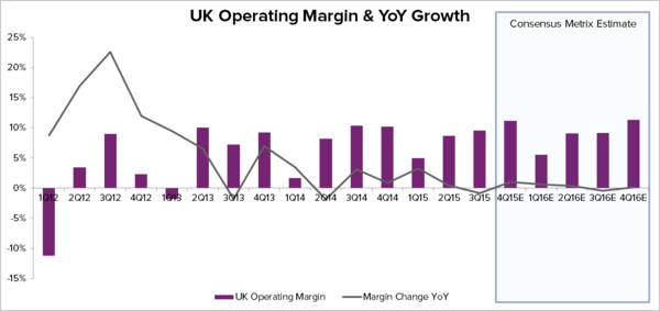 HAIN – THE OPERATING MARGIN STORY IS OVER  - Hain Chart 8