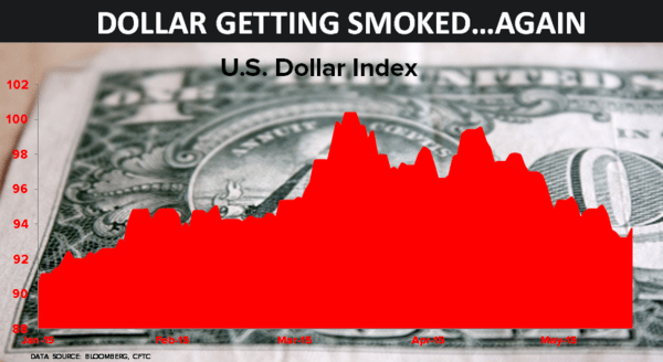 Dollar Getting Smoked - z 44 05.18.15 chart
