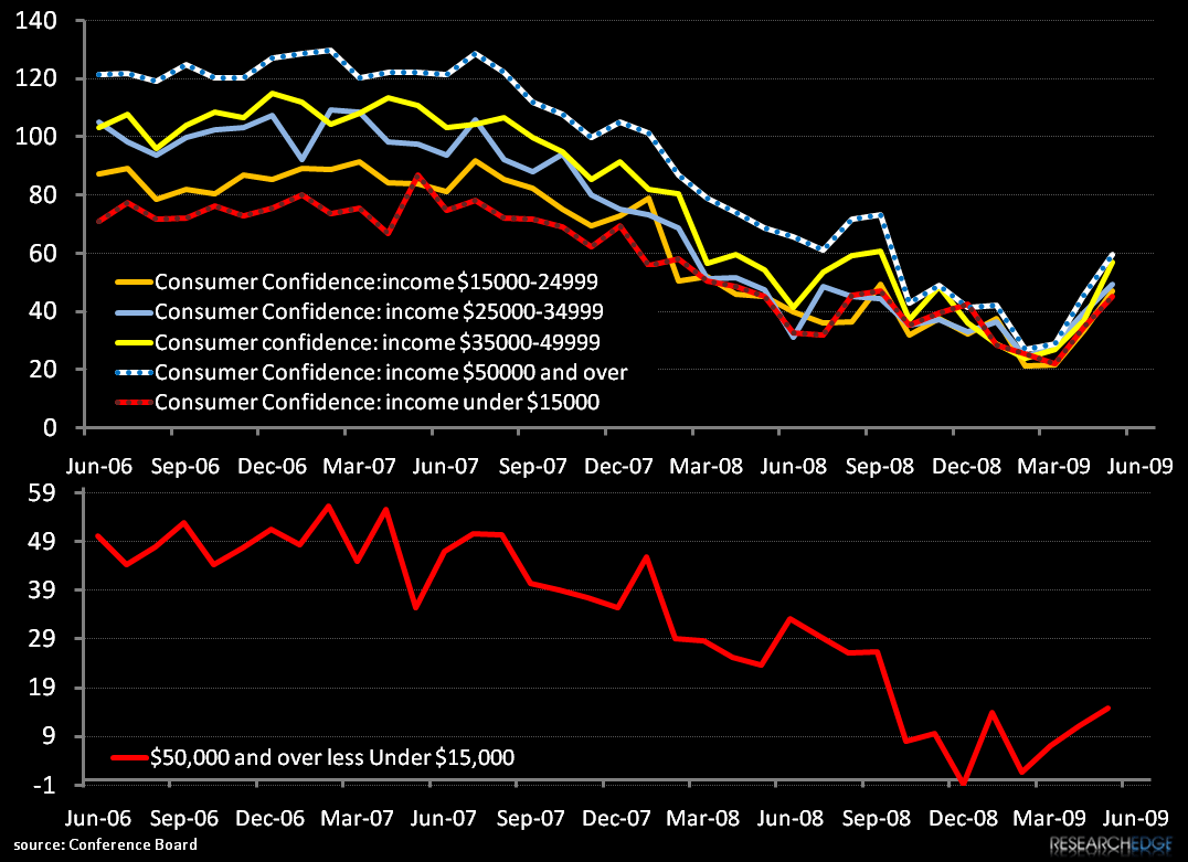 Notable Confidence Divergence - 6 25 2009 9 19 22 AM