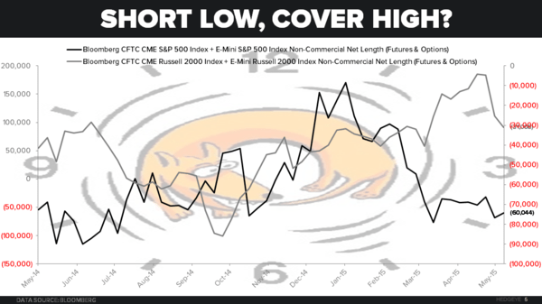 CHART OF THE DAY: Short Low, Cover High? $IWM $SPX - zzz Chart of the Day
