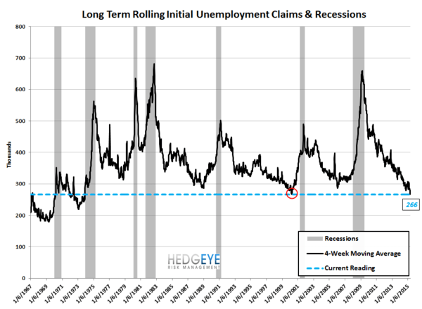 INITIAL CLAIMS | CONTINUING AT 15-YR LOWS - Claims9 2 normal