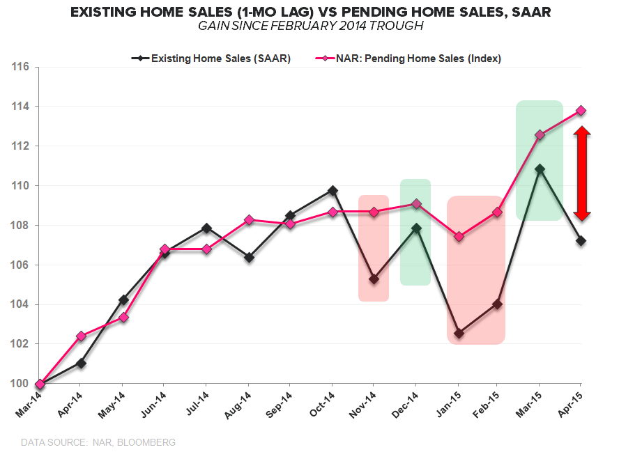 CHART OF THE DAY: Existing Home Sales vs Pending Home Sales - EHS vs PHS