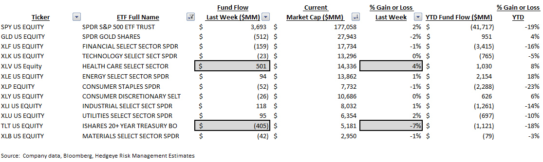ICI Fund Flow Survey | Risk Aversion in Equities - ICI9