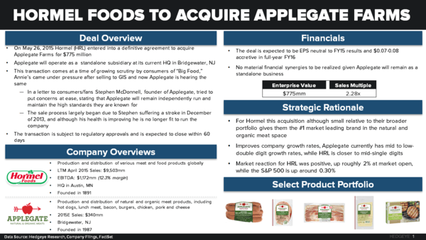 A MAJOR MOVE IN THE ORGANIC SPACE - HRL acquires Applegate chart 1