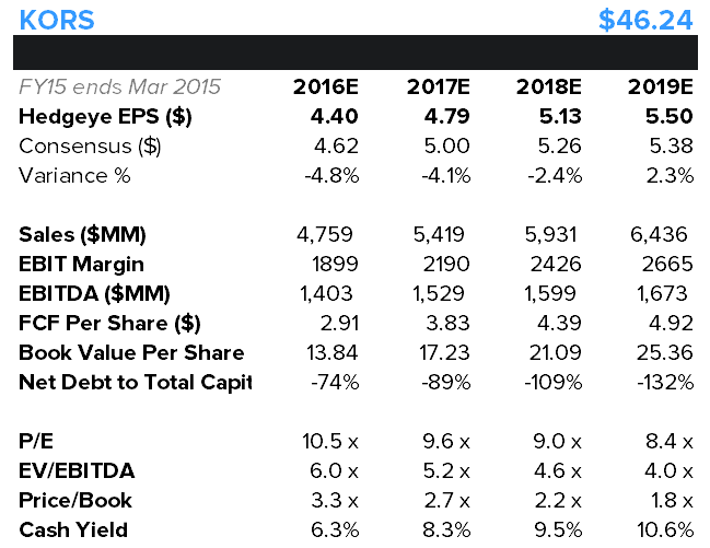 KORS: Adding To Long Idea List - kors financials