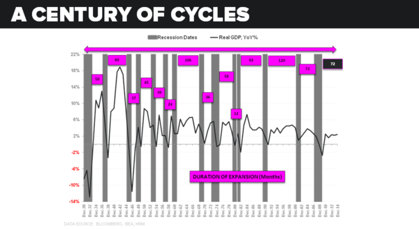 CHART OF THE DAY: A Century of Economic Cycles - z 05.28.15 chart