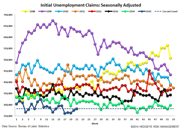 INITIAL CLAIMS | RISING BUT STILL STRONG - Claims4 normal  2