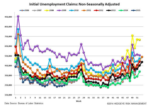 INITIAL CLAIMS | RISING BUT STILL STRONG - Claims5 normal  2