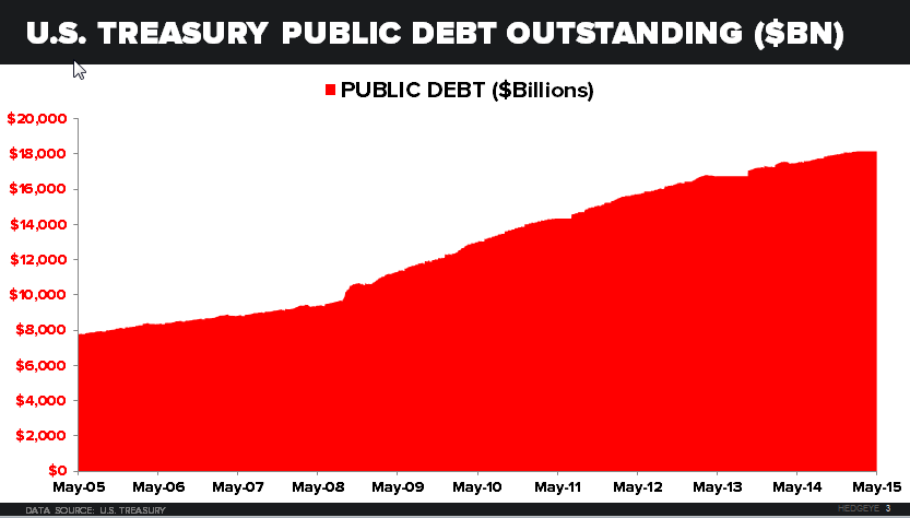 CHART OF THE DAY: U.S. Debt - z 05.29.15 chart