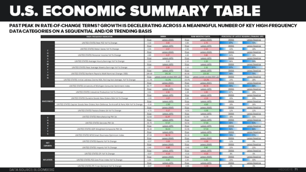 Counting Down to Recession? - Econ Summary Table