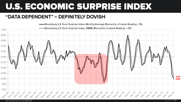 Counting Down to Recession? - Econ Surprise Index