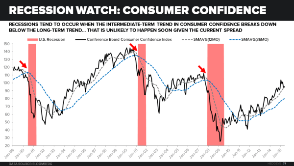 Counting Down to Recession? - Recession Watch Consumer Confidence
