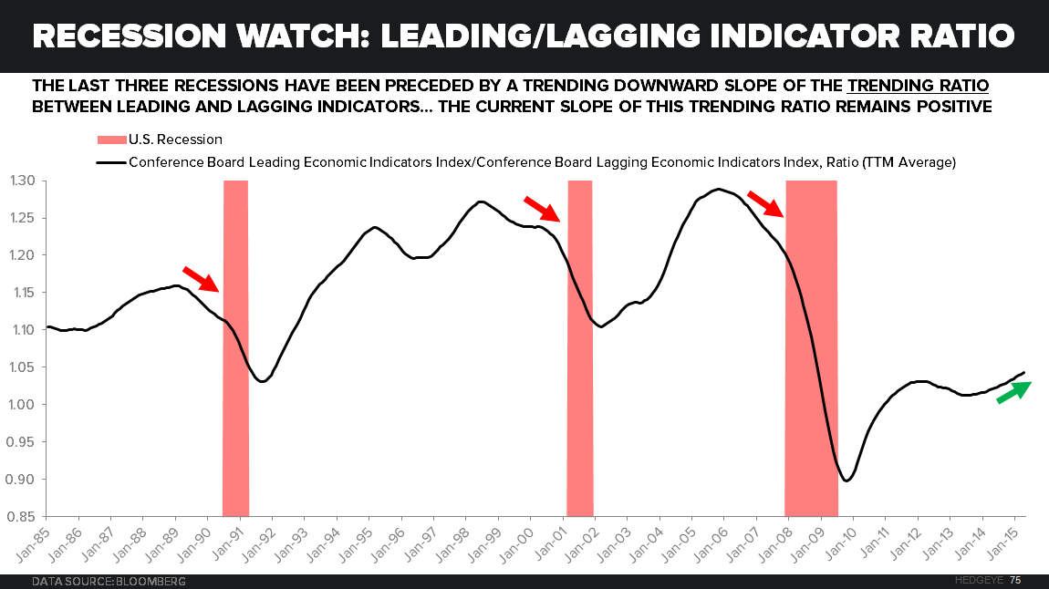 Counting Down to Recession? - Recession Watch LEI Ratio