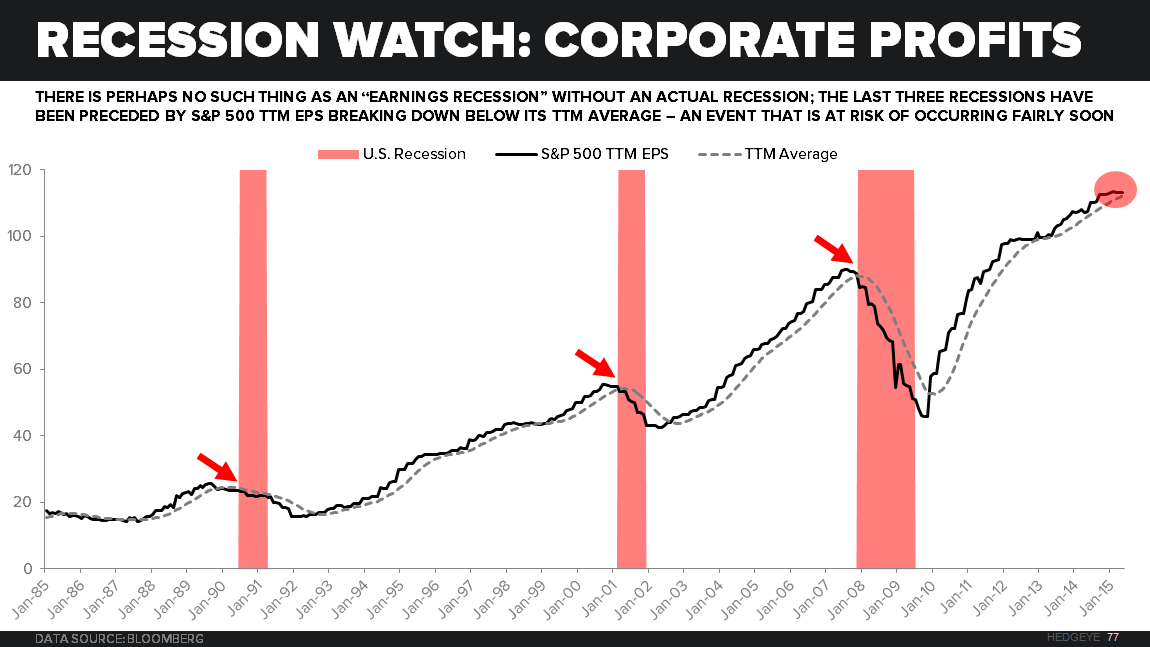 Counting Down to Recession? - Recession Watch TTM EPS