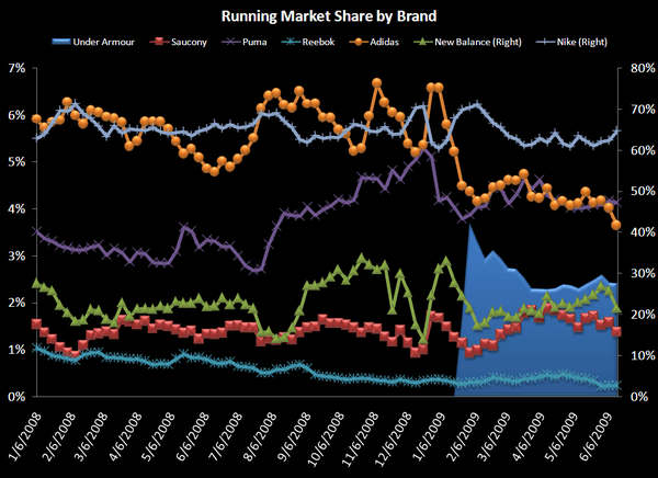 UA: Too Many Moving Parts To Count! - Running Market Share