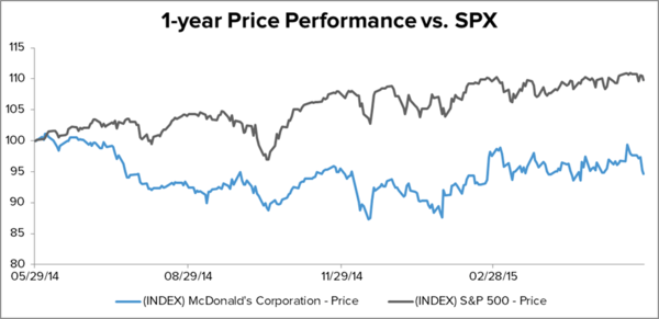 MCD – CREATING NEW ENERGY FROM WITHIN - GETTING LONG MCD - MCD 1 year vs spx 6.1.15