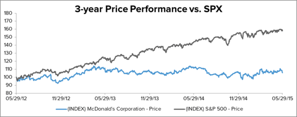 MCD – CREATING NEW ENERGY FROM WITHIN - GETTING LONG MCD - MCD 3 year vs spx 6.1.15