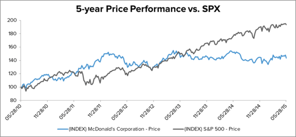 MCD – CREATING NEW ENERGY FROM WITHIN - GETTING LONG MCD - MCD 5 year vs spx 6.1.15