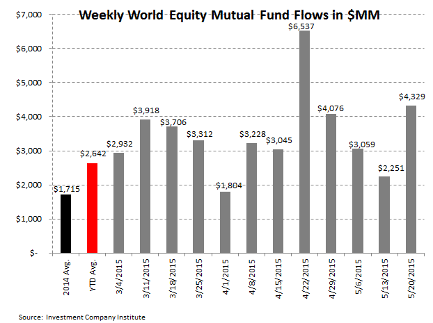 Fund Flows | Defense Takes the Field - ICI3