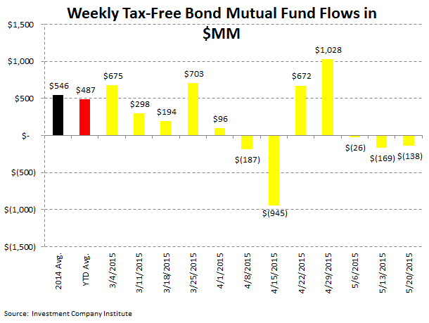 Fund Flows | Defense Takes the Field - ICI5