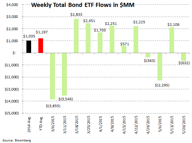 Fund Flows | Defense Takes the Field - ICI8