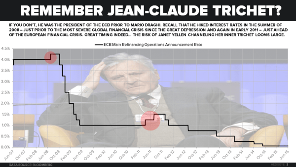 CHART OF THE DAY: Policy Mistakes (Remember Jean-Claude? No, Not Van Damme) - z Chart of the Day