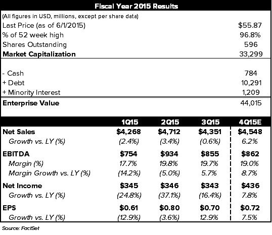 GENERAL MILLS CLOSING OUT THE YEAR STRONG - chart 1 replacement