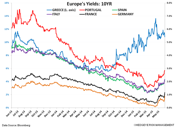 Eurozone Sovereign Bond Yields Gone Wild? - VVVV. yields