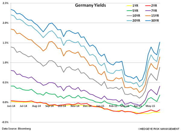 Eurozone Sovereign Bond Yields Gone Wild? - vvvv. Germany Yields