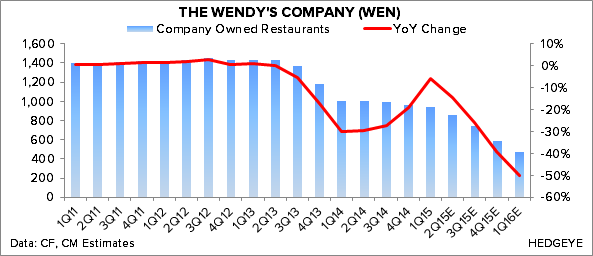 WEN – LIKE LONG-TERM BUT GOOD NEWS PRICED IN   - Chart 4