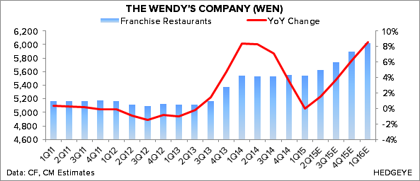 WEN – LIKE LONG-TERM BUT GOOD NEWS PRICED IN   - Chart 5