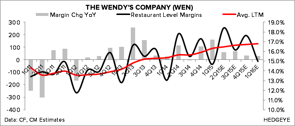 WEN – LIKE LONG-TERM BUT GOOD NEWS PRICED IN   - chart 3 new
