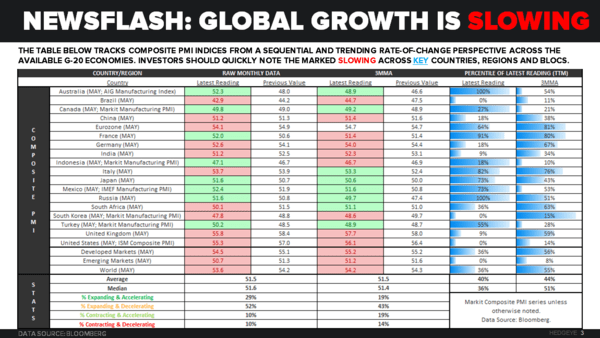 [MUST-SEE] CHART OF THE DAY: Newsflash ... Global Growth Is Slowing - Chart of the Day