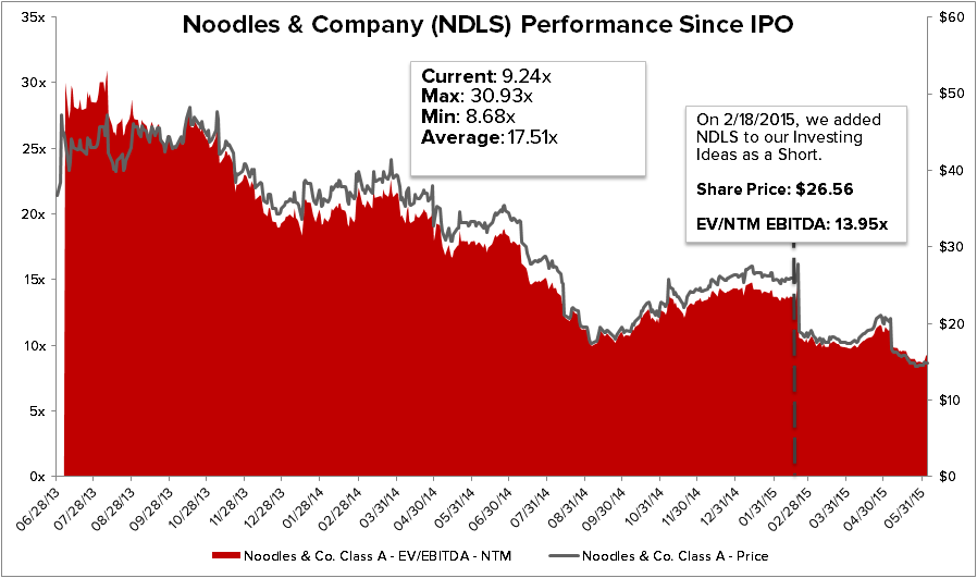 NDLS: Overcooked, Time to Take it off the Burner - chart 1 improved