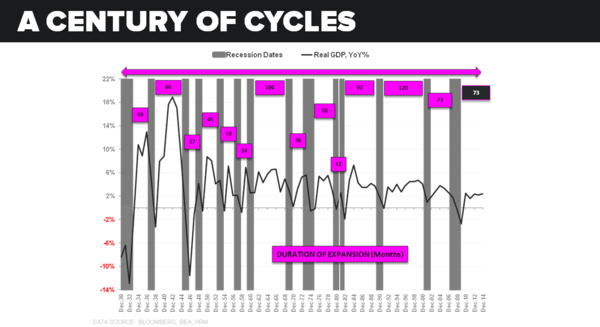 NICKELS & STEAMROLLERS | IS THE PROFIT CYCLE PAST PEAK? - Century of Cycles