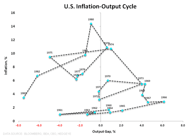 NICKELS & STEAMROLLERS | IS THE PROFIT CYCLE PAST PEAK? - Inflation Output Loop