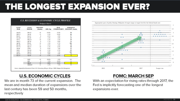 NICKELS & STEAMROLLERS | IS THE PROFIT CYCLE PAST PEAK? - Longest Expansion